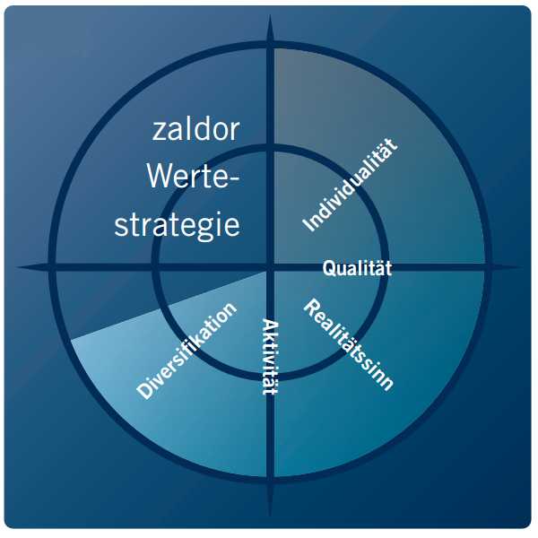 Zaldor Werte Strategie