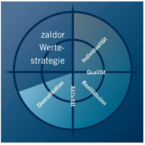 Zaldor Werte Strategie