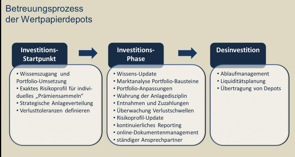 Betreuungsprozess für Wertpapierdepots
