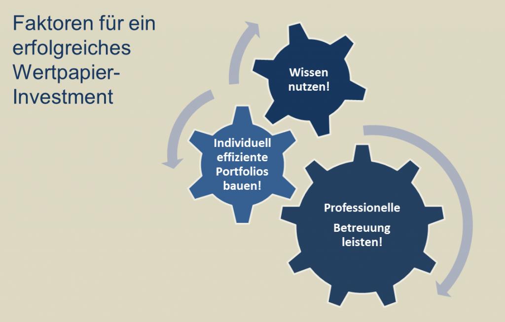 faktoren-fuer-erfolgreiches-wertpapierinvestment