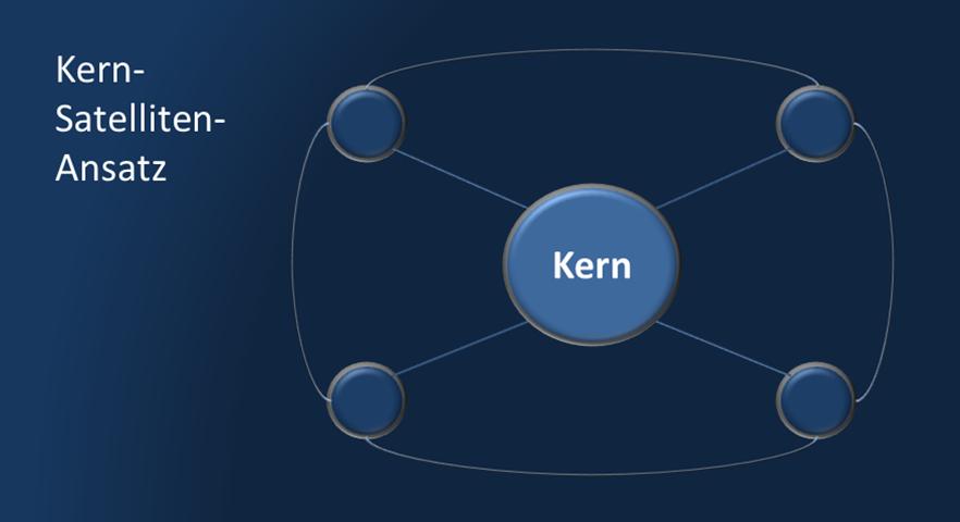 Kern Satelliten Ansatz