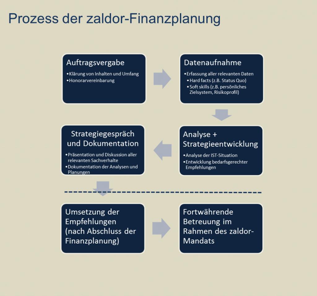 Prozess der zaldor-Finanzplanung