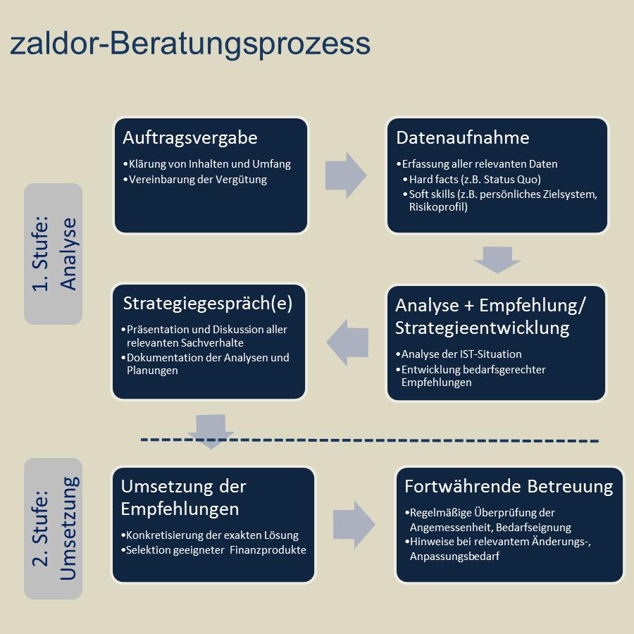 Der zaldor Beratungs- und Betreuungsprozess